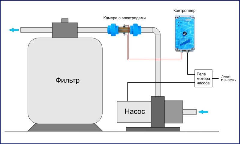 Система ионизации бассейна
