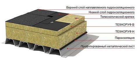 минеральный базальтовый утеплитель