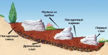 принцип сооружения альпинария