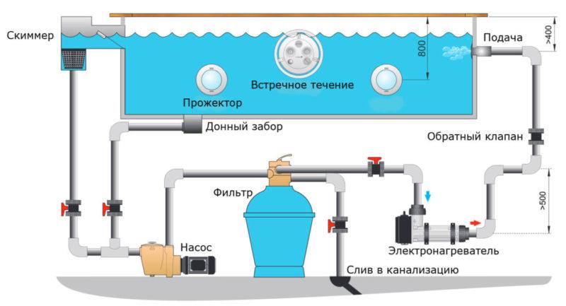 Система подогрева бассейна электро нагревателем