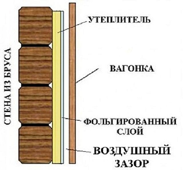 Как обшить баню внутри вагонкой своими руками пошаговая инструкция 52