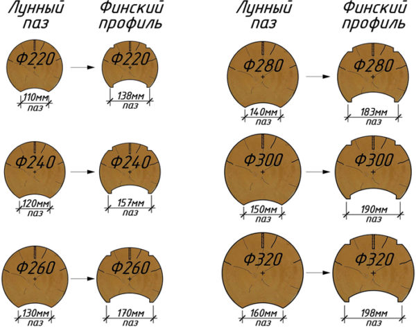 диаметр оцилиндрованного бревна