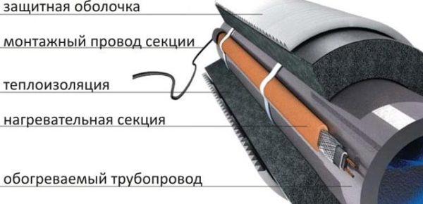 элементы греющего кабеля