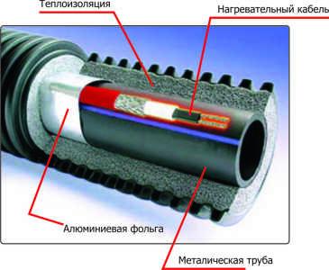 строение саморегулирующегося обогревательного кабеля