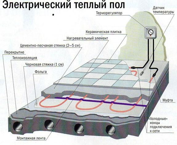 электрический теплый пол в разрезе