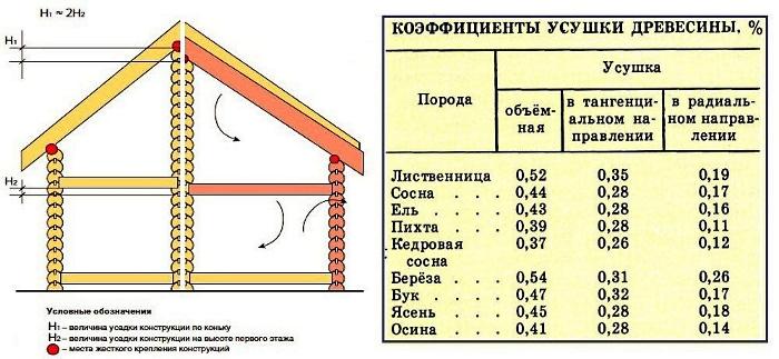 коэффициенты усушки древесины