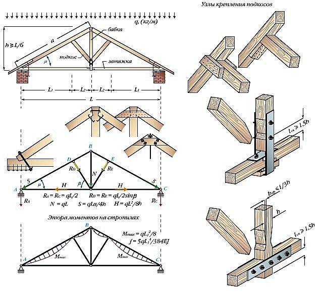 крепление подкосов в стропильной системе