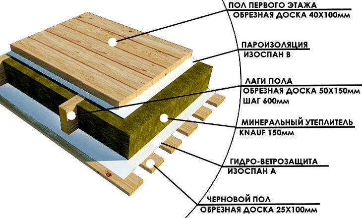 Ремонт смета крыши украина на