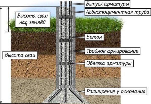 схема столба