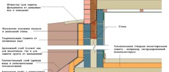 теплоизоляция стен подвала