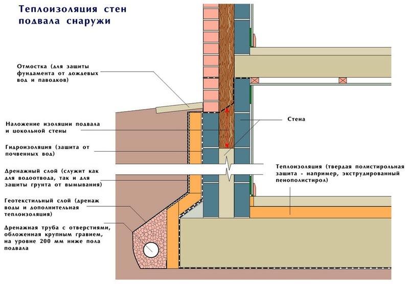 Утепление изнутри пола и потолка в подвале частного дома
