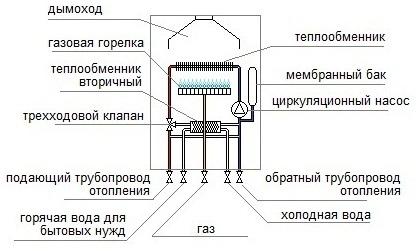Газовый котел. Схема
