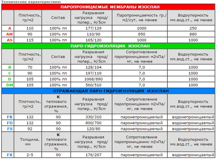 характеристики пароизоляции