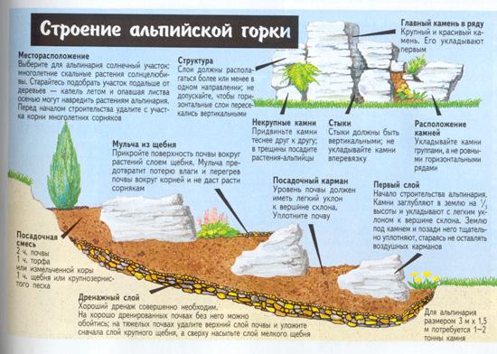 схема установки камней