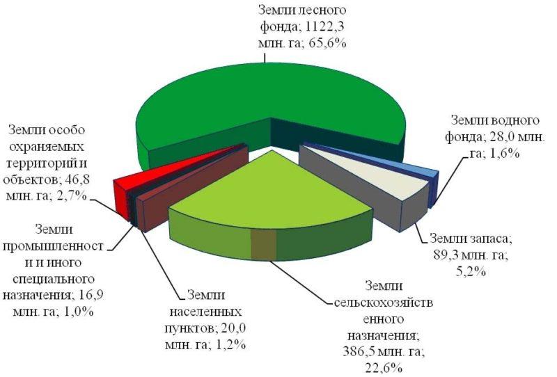 категории земли