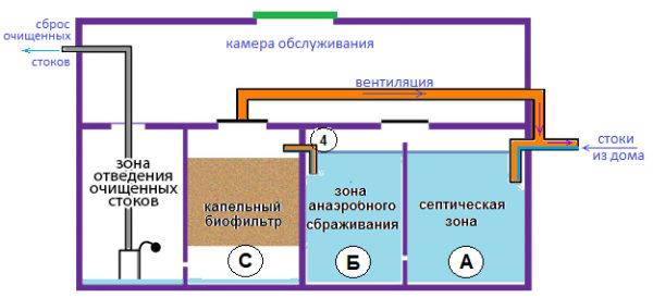 биофильтр септика