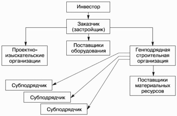 организация процесса строительства