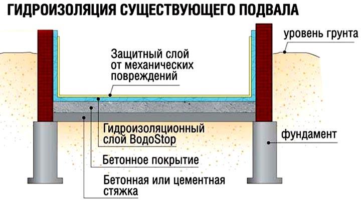 гидроизоляция основания
