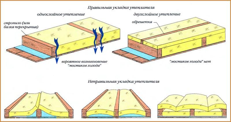 Гидроизоляция направляемая