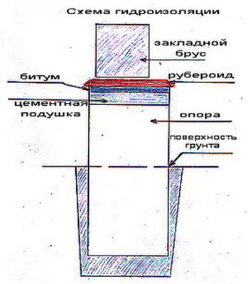 схема гидроизоляции отмостки дома рубероидом