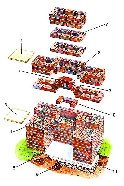 схема кладки камина из кирпича