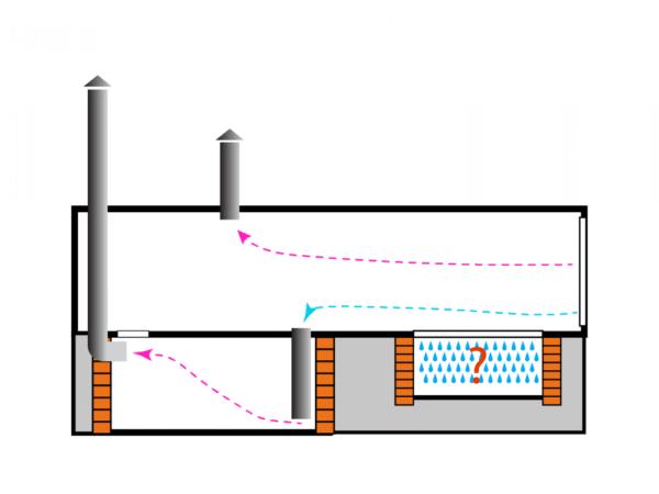 Процесс вентиляции