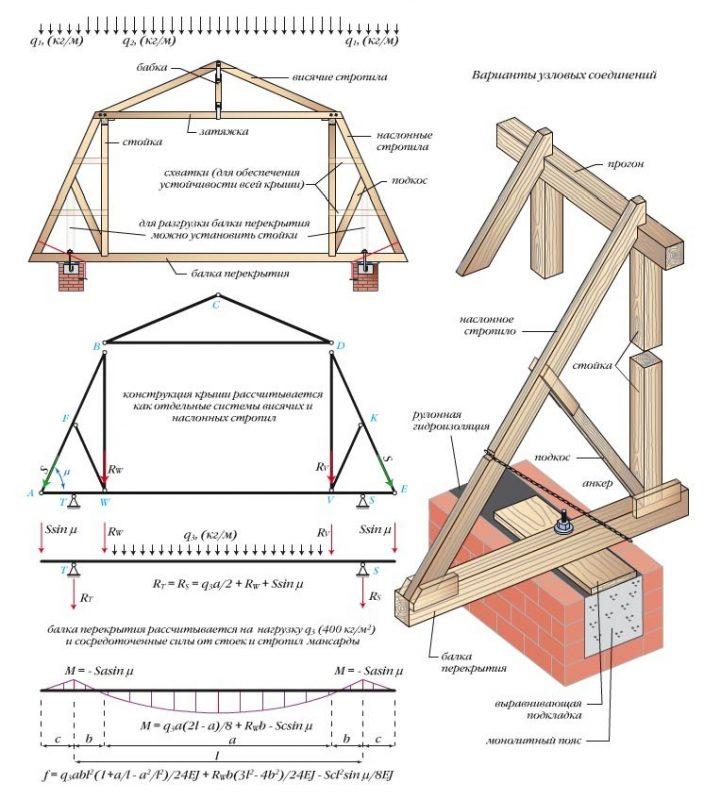 Мансардная крыша своими руками: строим пошагово, видео