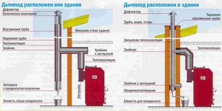 конструкция внутреннего и внешнего дымохода в частном жилом доме