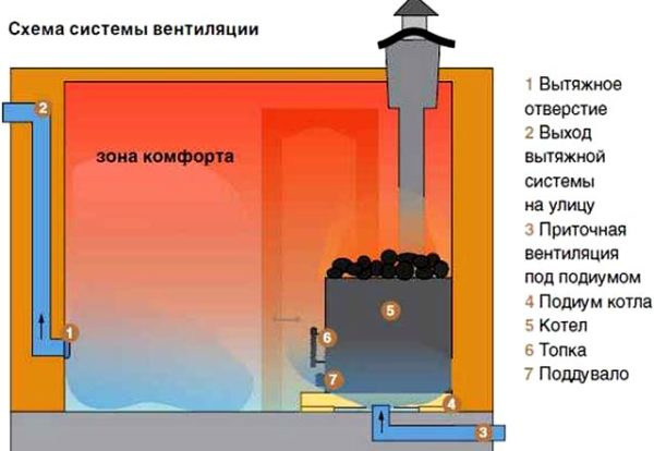 схема вентиляции предбанника