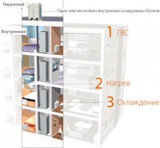 схема устройства автономного отопления многоквартирных домов
