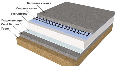 утепление бетонный пол