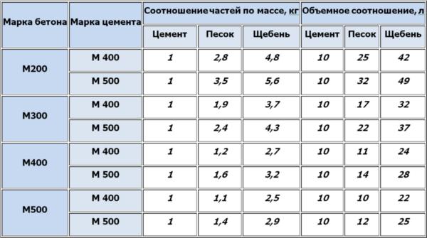 Таблица для бетонного раствора