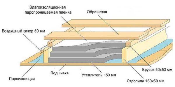чертеж отделки крыши