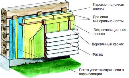пароизоляция брусового дома