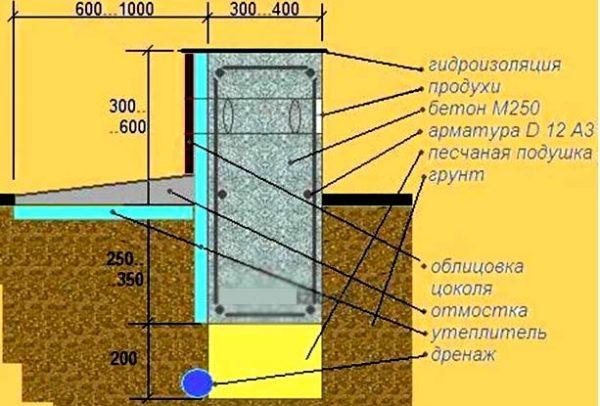чертеж канализации