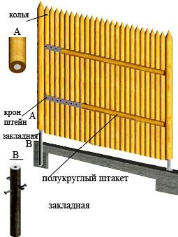 схема монтажа частокола