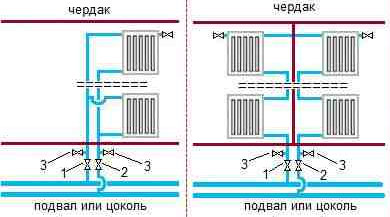 система отопления на чердаке
