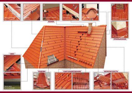 элементы покрытия крыши