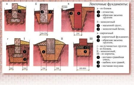 чертежи ленточных фундаментов