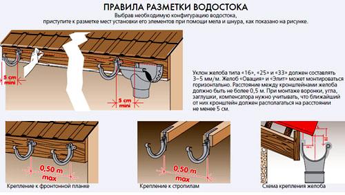 Как сделать слив воды с крыши своими руками