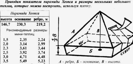 чертеж пирамиды