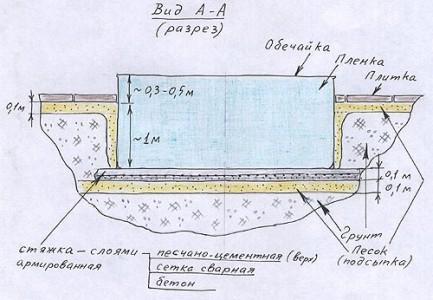 чертеж дачного пруда