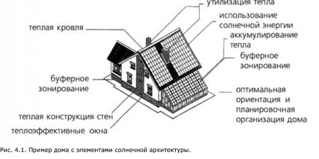 чертеж экодома