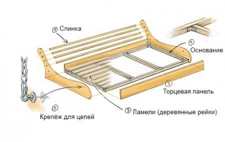 чертеж устройства сиденья садовых качелей