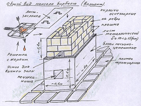 Мангал на даче из кирпича чертежи