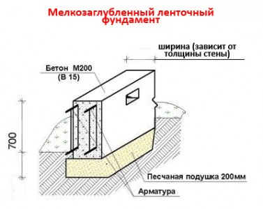 чертеж мелкозаглубленного ленточного фундамента