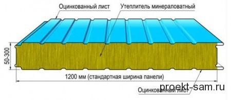 схема стеновой сэндвич-панели
