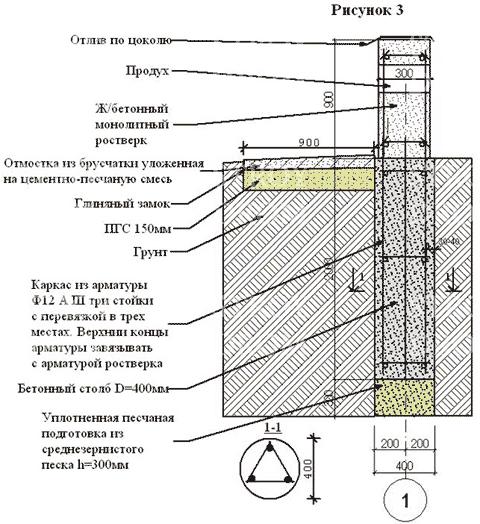 чертеж столбчатого монолитного фундамента