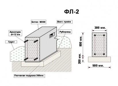 чертеж укладки ленточного фундамента