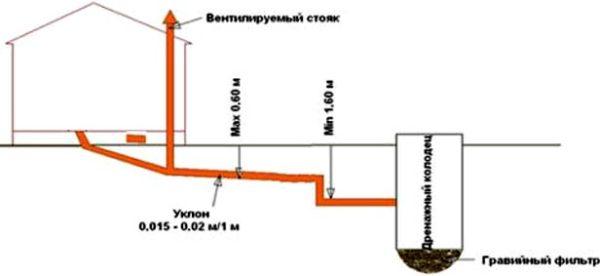 схема канализации в бане